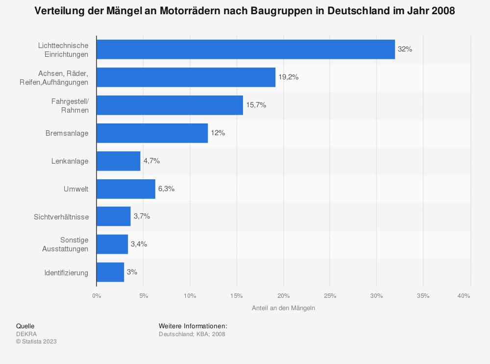 Statistik: Verteilung der Mängel an Motorrädern nach Baugruppen in Deutschland im Jahr 2008 | Statista