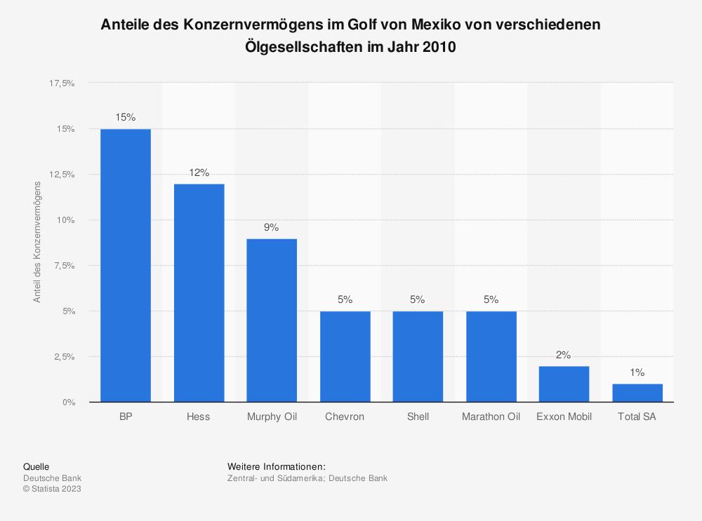 Statistik: Anteile des Konzernvermögens im Golf von Mexiko von verschiedenen Ölgesellschaften im Jahr 2010 | Statista
