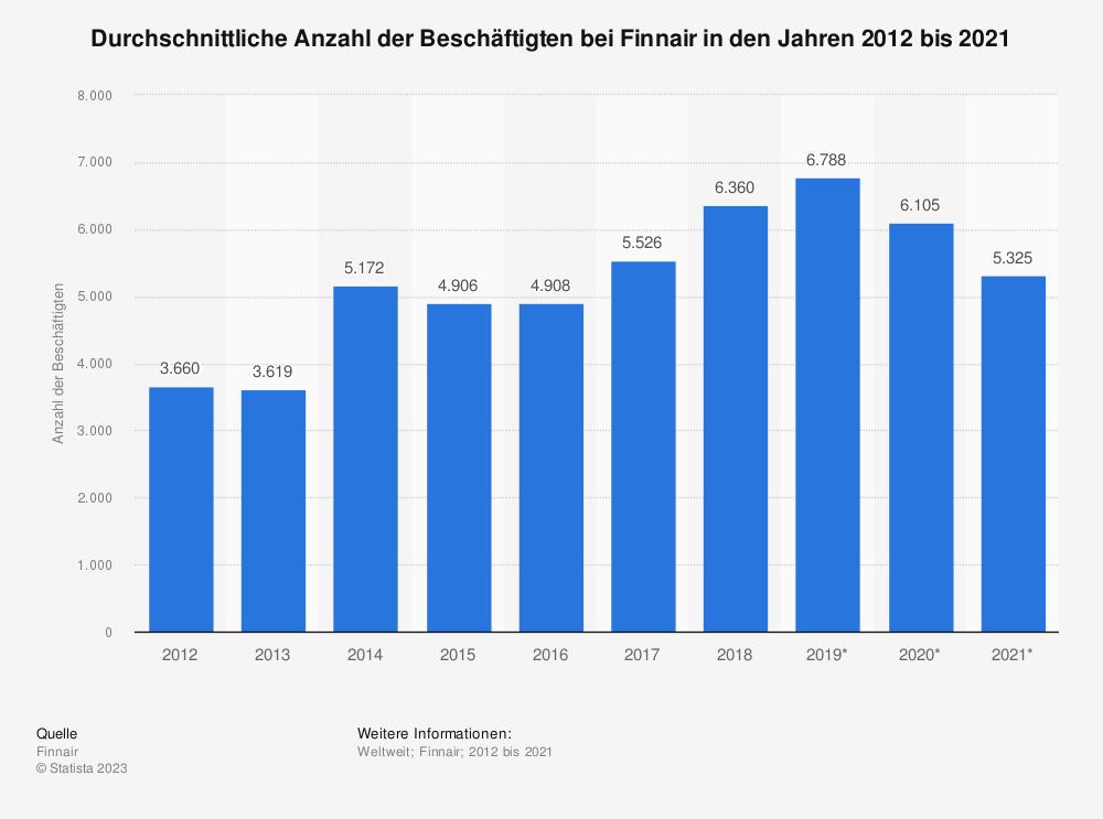 Statistik: Durchschnittliche Anzahl der Beschäftigten bei Finnair in den Jahren 2012 bis 2018 | Statista