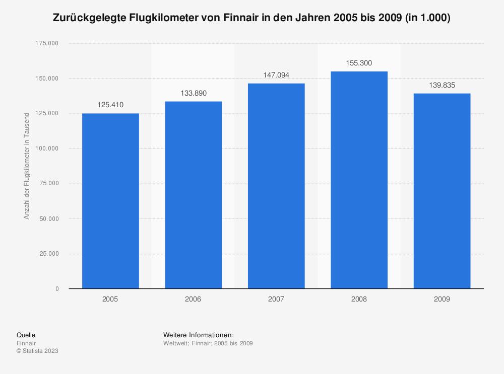 Statistik: Zurückgelegte Flugkilometer von Finnair in den Jahren 2005 bis 2009 (in 1.000) | Statista