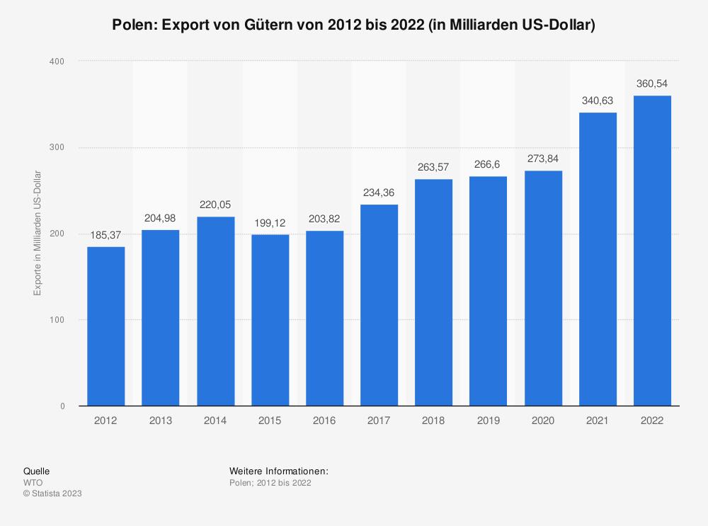 Statistik: Polen: Export von Gütern von 2007 bis 2017 (in Milliarden US-Dollar) | Statista