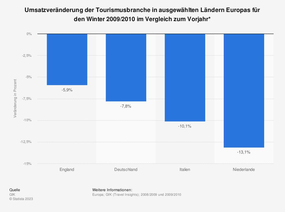 Statistik: Umsatzveränderung der Tourismusbranche in ausgewählten Ländern Europas für den Winter 2009/2010 im Vergleich zum Vorjahr* | Statista