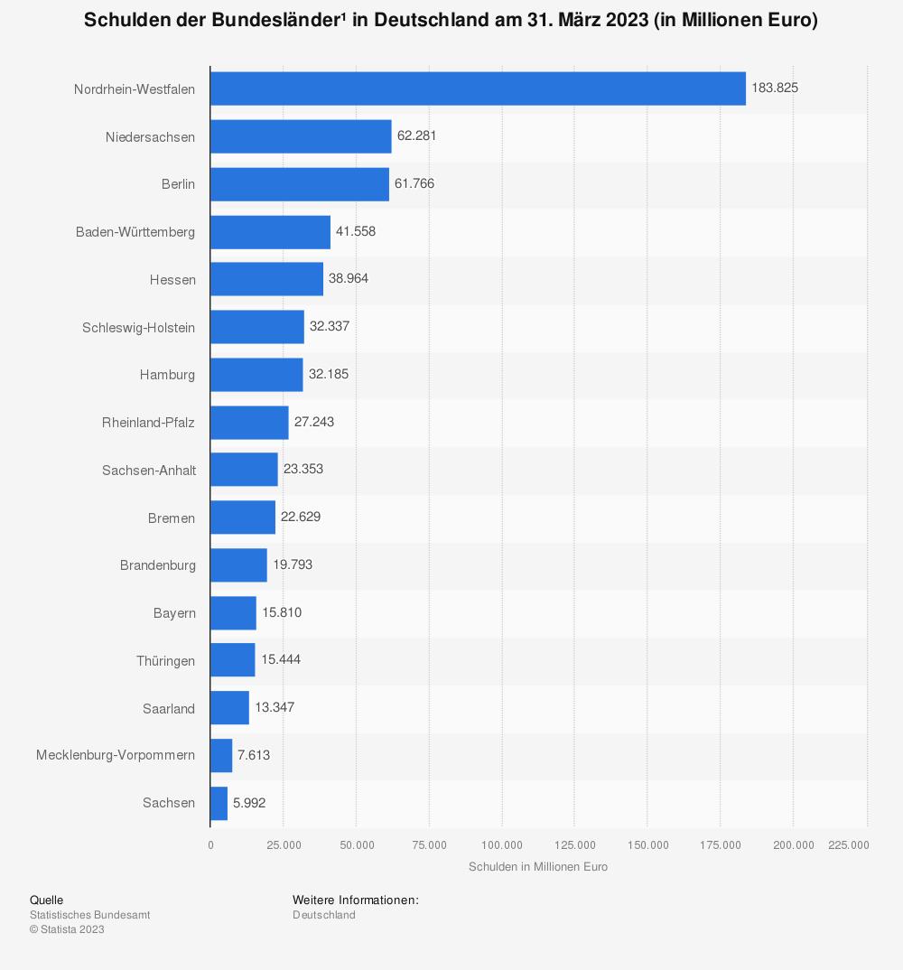 Statistik: Schulden der Bundesländer in Deutschland am 31. Dezember 2017 (in Millionen Euro)  | Statista