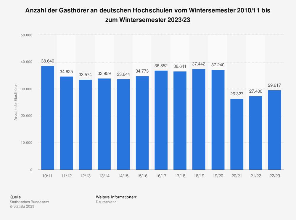 Statistik: Anzahl der Gasthörer an deutschen Hochschulen vom Wintersemester 2006/07 bis zum Wintersemester 2019/20 | Statista