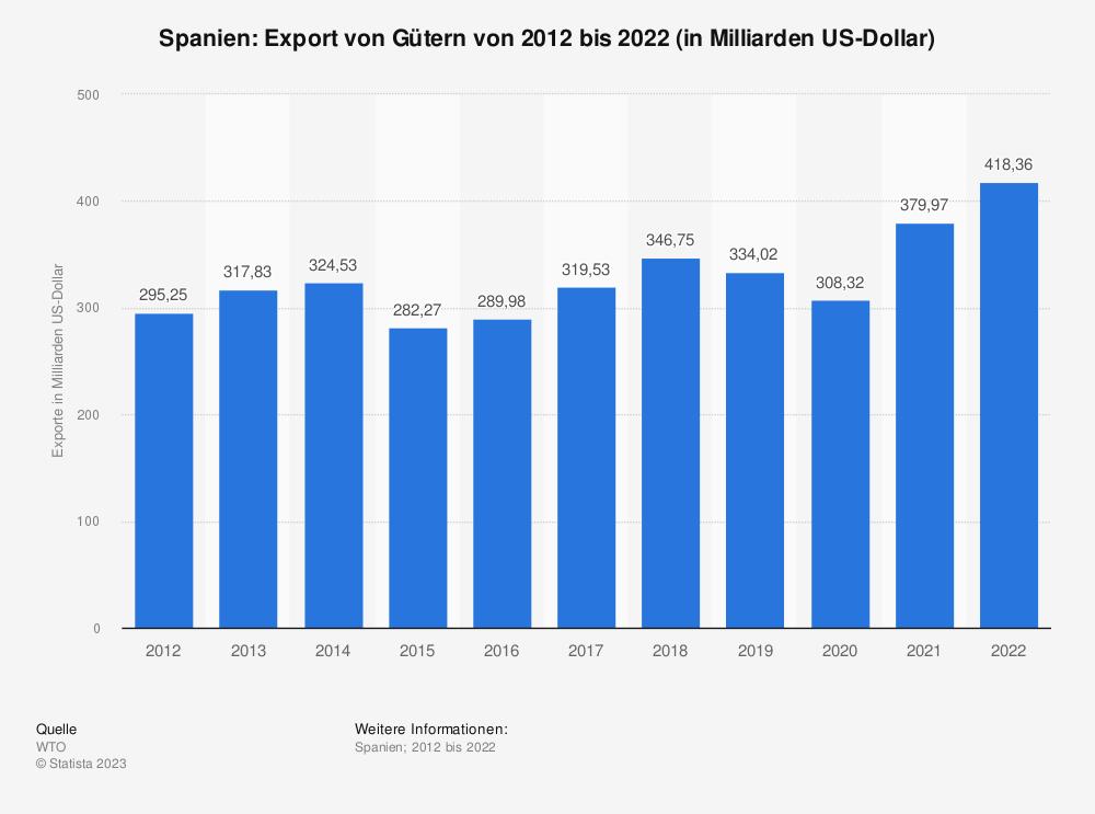 Statistik: Spanien: Export von Gütern von 2008 bis 2018 (in Milliarden US-Dollar) | Statista