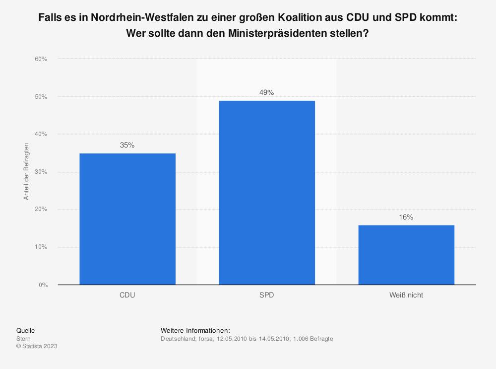 Statistik: Falls es in Nordrhein-Westfalen zu einer großen Koalition aus CDU und SPD kommt: Wer sollte dann den Ministerpräsidenten stellen? | Statista