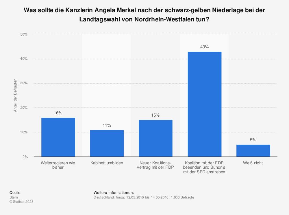 Statistik: Was sollte die Kanzlerin Angela Merkel nach der schwarz-gelben Niederlage bei der Landtagswahl von Nordrhein-Westfalen tun? | Statista