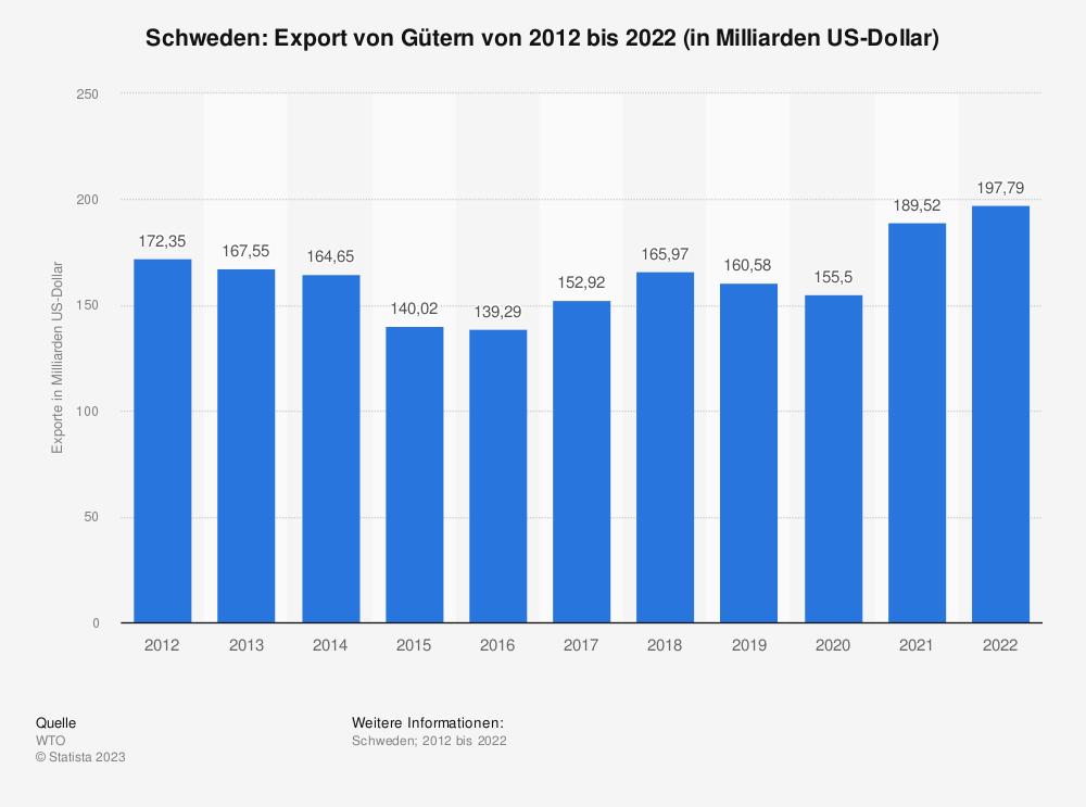 Statistik: Schweden: Export von Gütern von 2008 bis 2018 (in Milliarden US-Dollar) | Statista