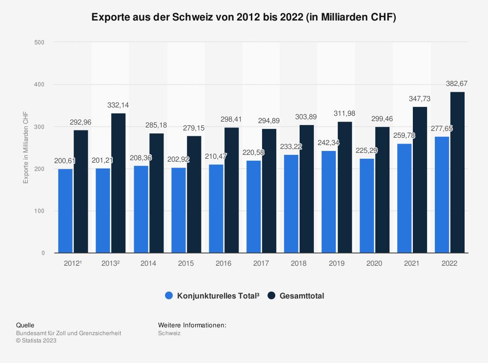 Statistik: Exporte aus der Schweiz von 2009 bis 2019 (in Milliarden CHF) | Statista