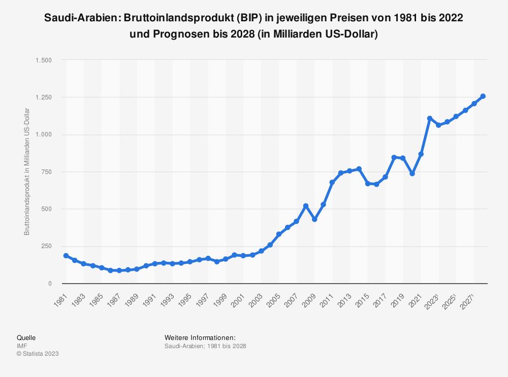 Statistik: Saudi-Arabien: Bruttoinlandsprodukt (BIP) in jeweiligen Preisen von 1980 bis 2018 und Prognosen bis 2024 (in Milliarden US-Dollar) | Statista