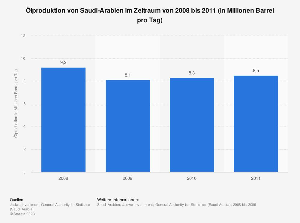 Statistik: Ölproduktion von Saudi-Arabien im Zeitraum von 2008 bis 2011 (in Millionen Barrel pro Tag) | Statista
