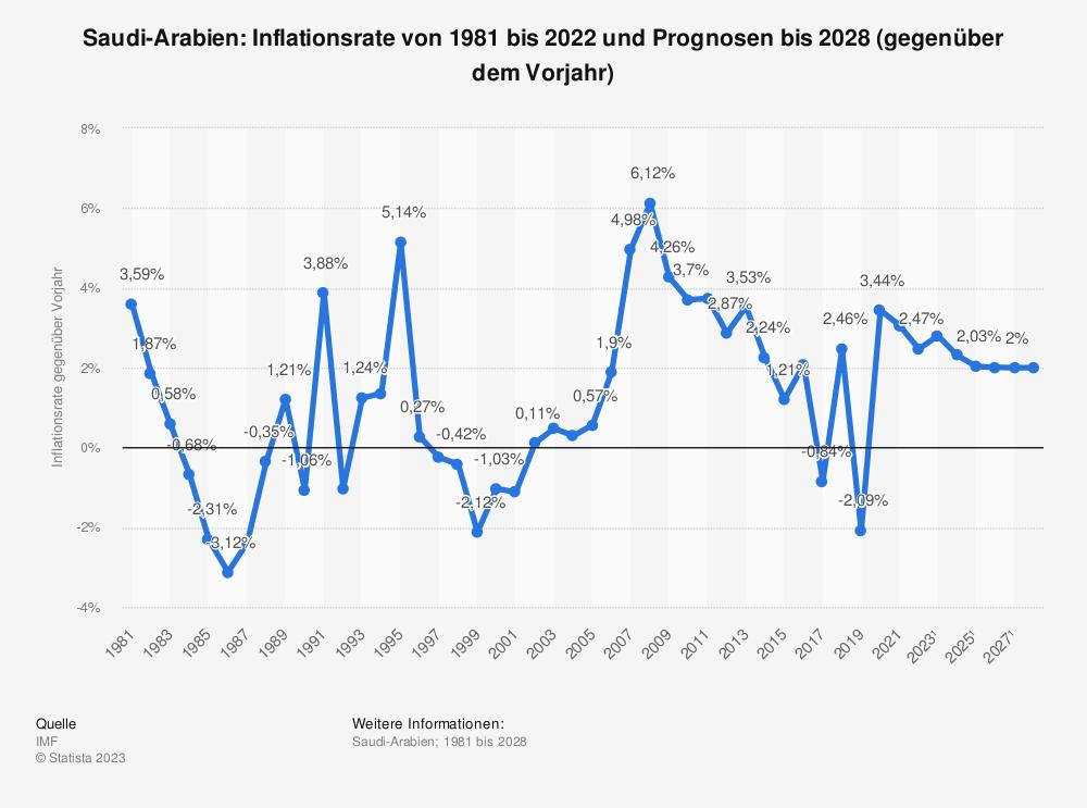 Statistik: Saudi-Arabien: Inflationsrate von 1980 bis 2020 und Prognosen bis 2026 (gegenüber dem Vorjahr) | Statista