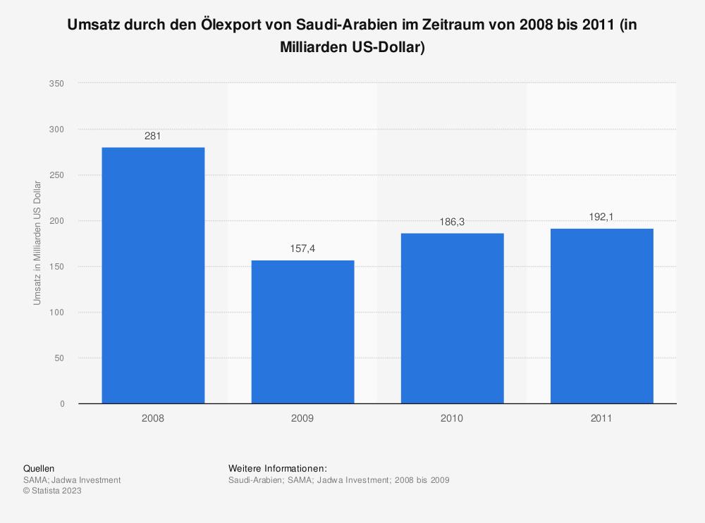 Statistik: Umsatz durch den Ölexport von Saudi-Arabien im Zeitraum von 2008 bis 2011 (in Milliarden US-Dollar) | Statista