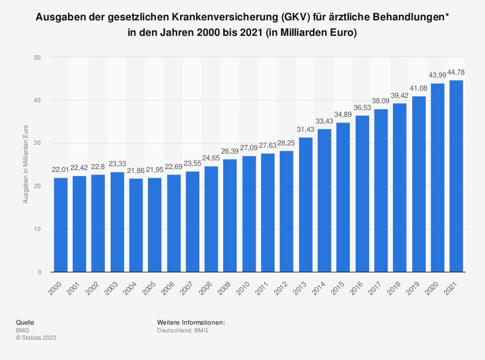 Statistik: Ausgaben der gesetzlichen Krankenversicherung (GKV) für ärztliche Behandlungen* in den Jahren 2000 bis 2018 (in Milliarden Euro) | Statista
