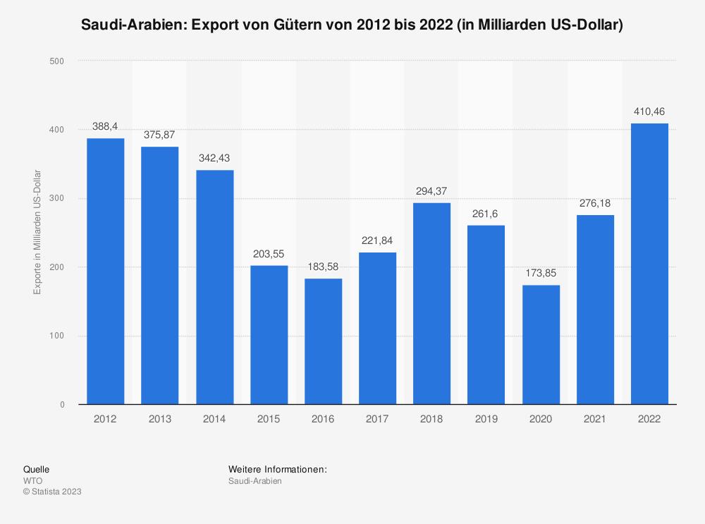 Statistik: Saudi-Arabien: Export von Gütern von 2008 bis 2018 (in Milliarden US-Dollar) | Statista
