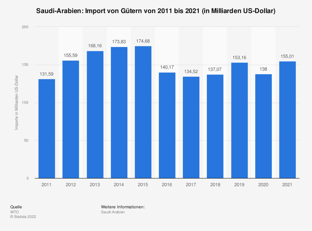 Statistik: Saudi-Arabien: Import von Gütern von 2008 bis 2018 (in Milliarden US-Dollar) | Statista