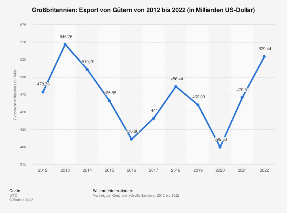 Statistik: Großbritannien: Export von Gütern von 2008 bis 2018 (in Milliarden US-Dollar) | Statista
