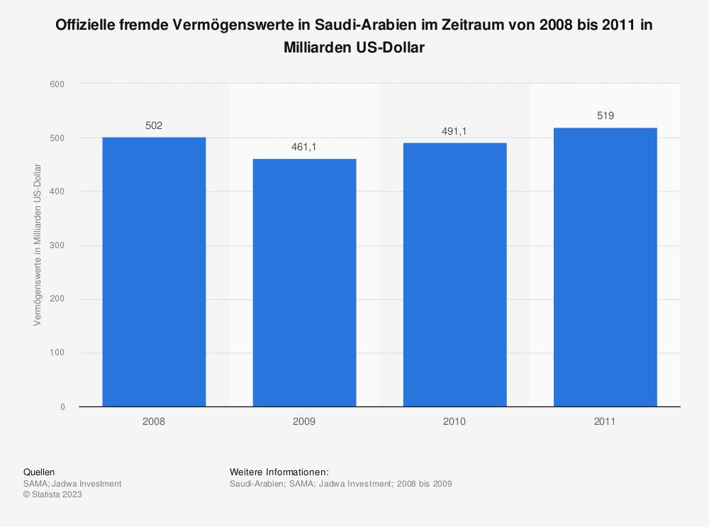 Statistik: Offizielle fremde Vermögenswerte in Saudi-Arabien im Zeitraum von 2008 bis 2011 in Milliarden US-Dollar | Statista
