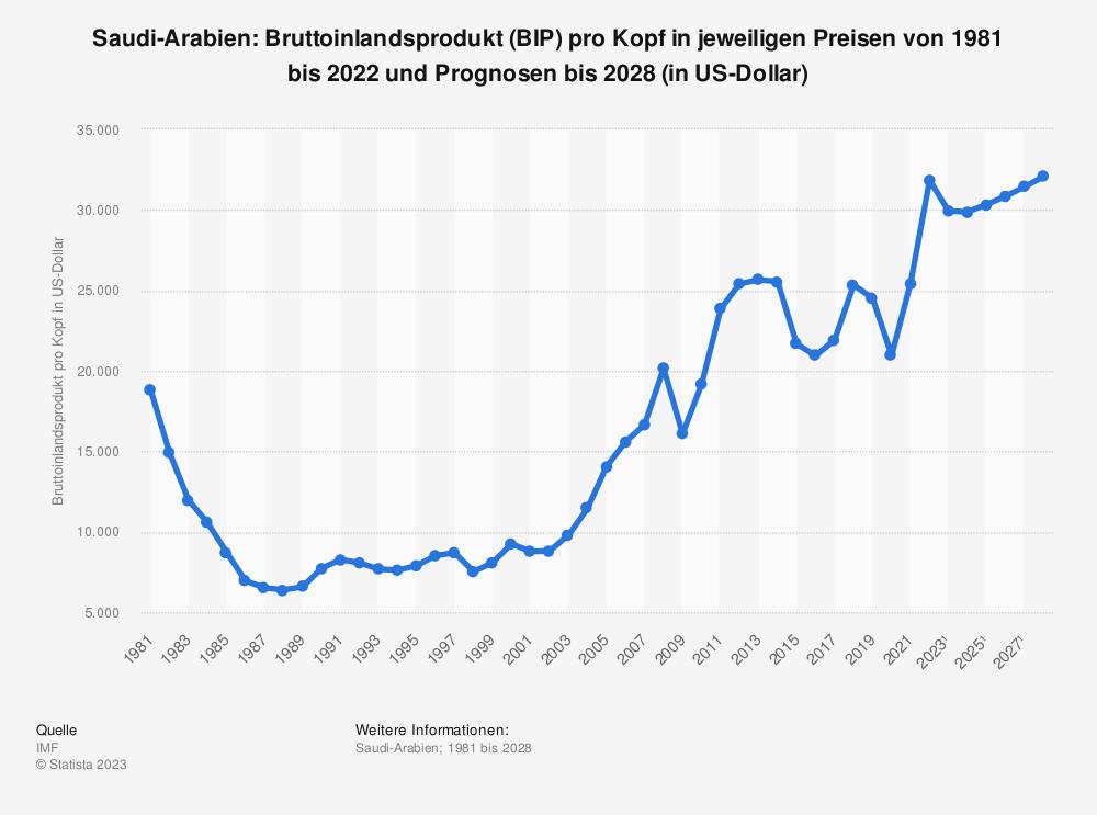 Statistik: Saudi-Arabien: Bruttoinlandsprodukt (BIP) pro Kopf in jeweiligen Preisen von 1980 bis 2018 und Prognosen bis 2024 (in Milliarden US-Dollar) | Statista