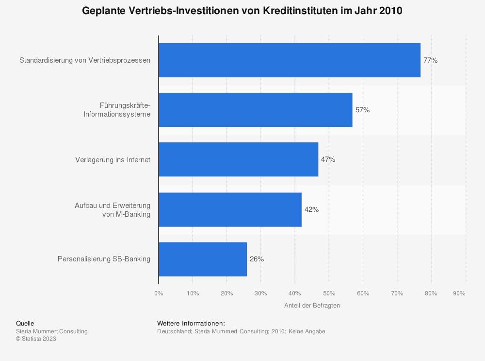 Statistik: Geplante Vertriebs-Investitionen von Kreditinstituten im Jahr 2010 | Statista