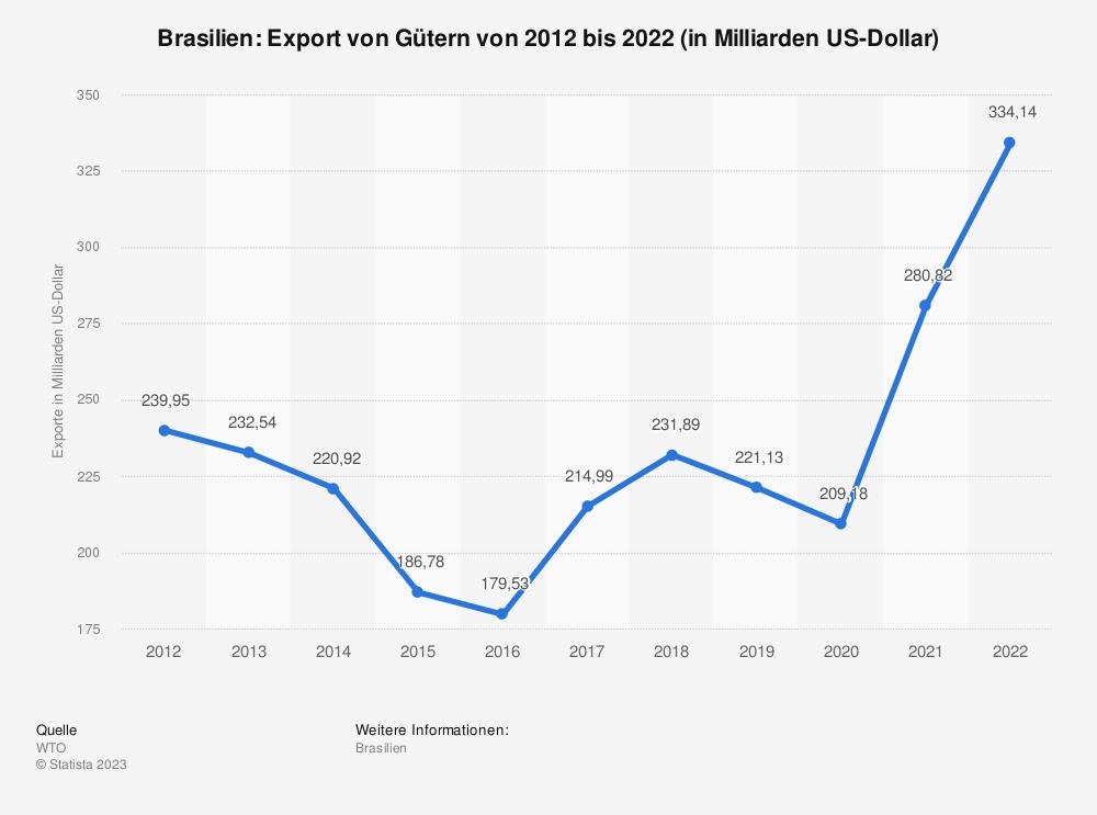 Statistik: Brasilien: Export von Gütern von 2008 bis 2018 (in Milliarden US-Dollar) | Statista