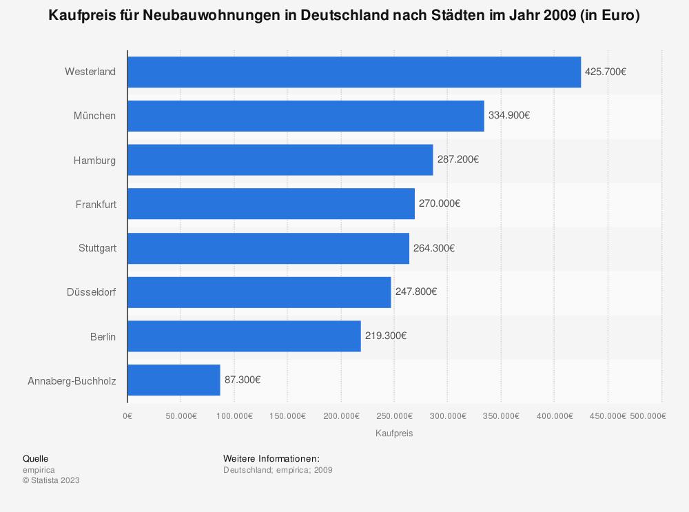 Statistik: Kaufpreis für Neubauwohnungen in Deutschland nach Städten im Jahr 2009 (in Euro) | Statista