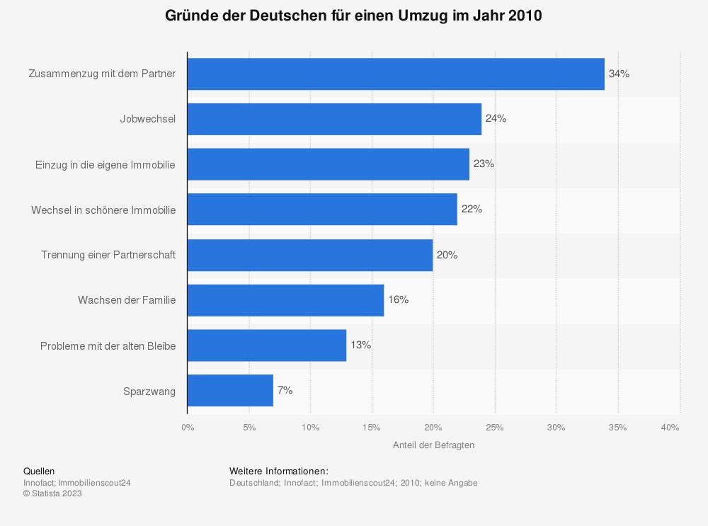 Statistik: Gründe der Deutschen für einen Umzug im Jahr 2010   Statista