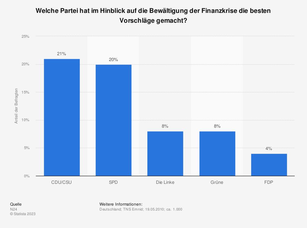Statistik: Welche Partei hat im Hinblick auf die Bewältigung der Finanzkrise die besten Vorschläge gemacht? | Statista