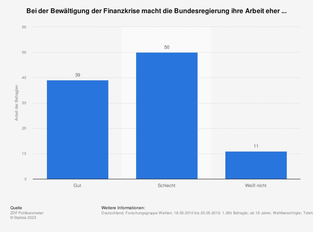 Statistik: Bei der Bewältigung der Finanzkrise macht die Bundesregierung ihre Arbeit eher ... | Statista