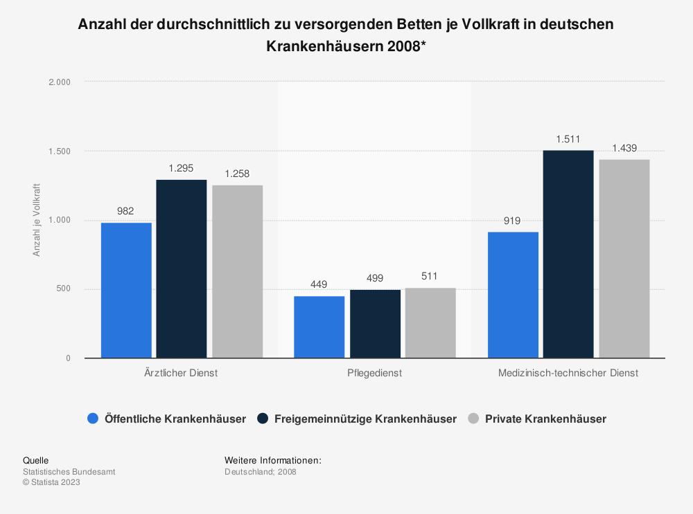 Statistik: Anzahl der durchschnittlich zu versorgenden Betten je Vollkraft in deutschen Krankenhäusern 2008* | Statista