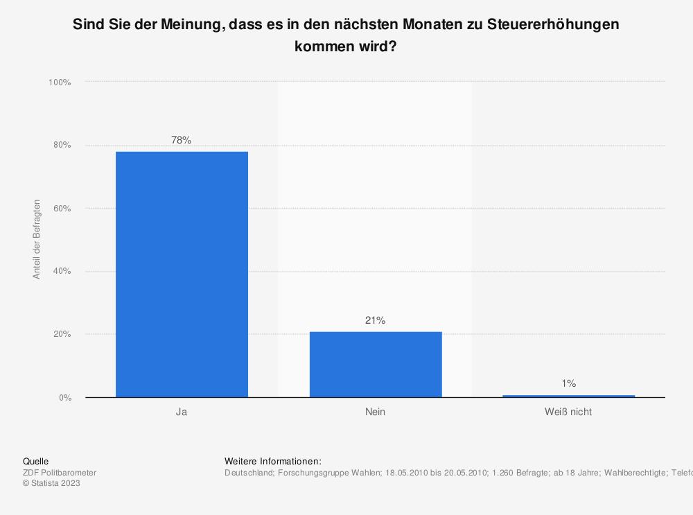 Statistik: Sind Sie der Meinung, dass es in den nächsten Monaten zu Steuererhöhungen kommen wird? | Statista