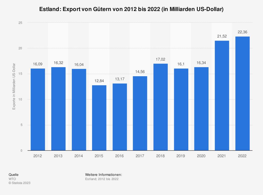 Statistik: Estland: Export von Gütern von 2008 bis 2018 (in Milliarden US-Dollar) | Statista