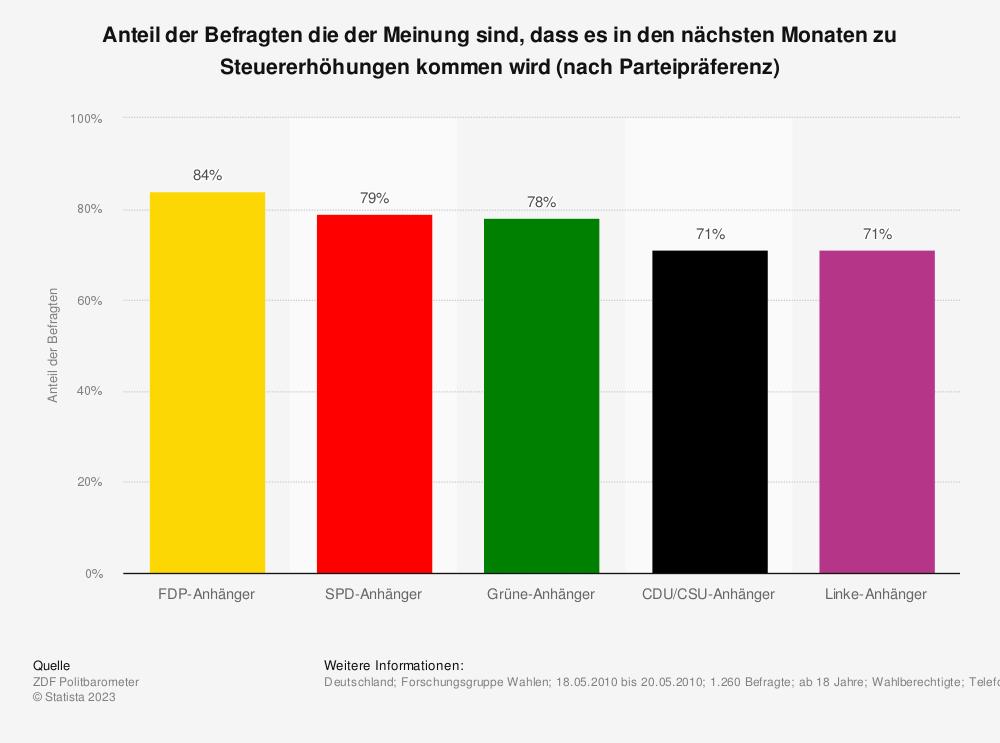 Statistik: Anteil der Befragten die der Meinung sind, dass es in den nächsten Monaten zu Steuererhöhungen kommen wird (nach Parteipräferenz) | Statista