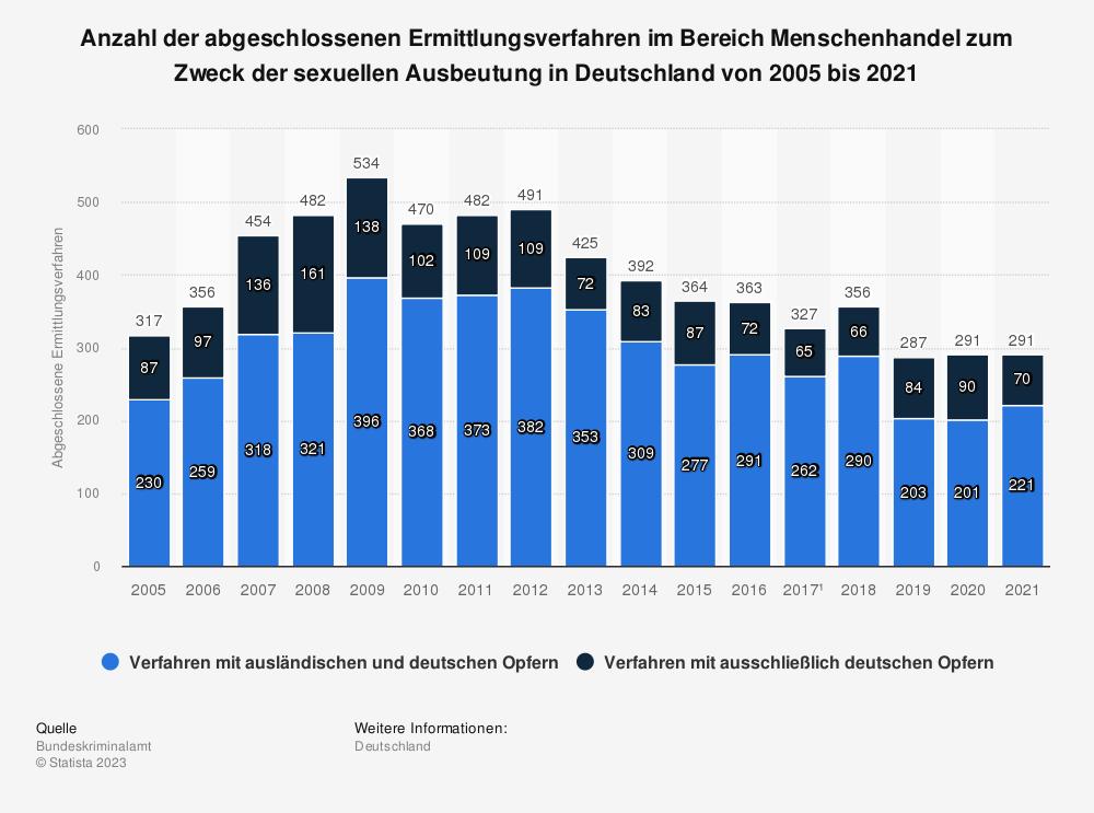 Statistik: Abgeschlossene Ermittlungsverfahren im Bereich Menschenhandel zum Zweck der sexuellen Ausbeutung in Deutschland von 2005 bis 2017 | Statista