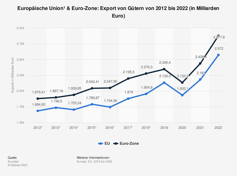 Statistik: Europäische Union & Euro-Zone: Export von Gütern von 2005 bis 2015 (in Milliarden Euro) | Statista