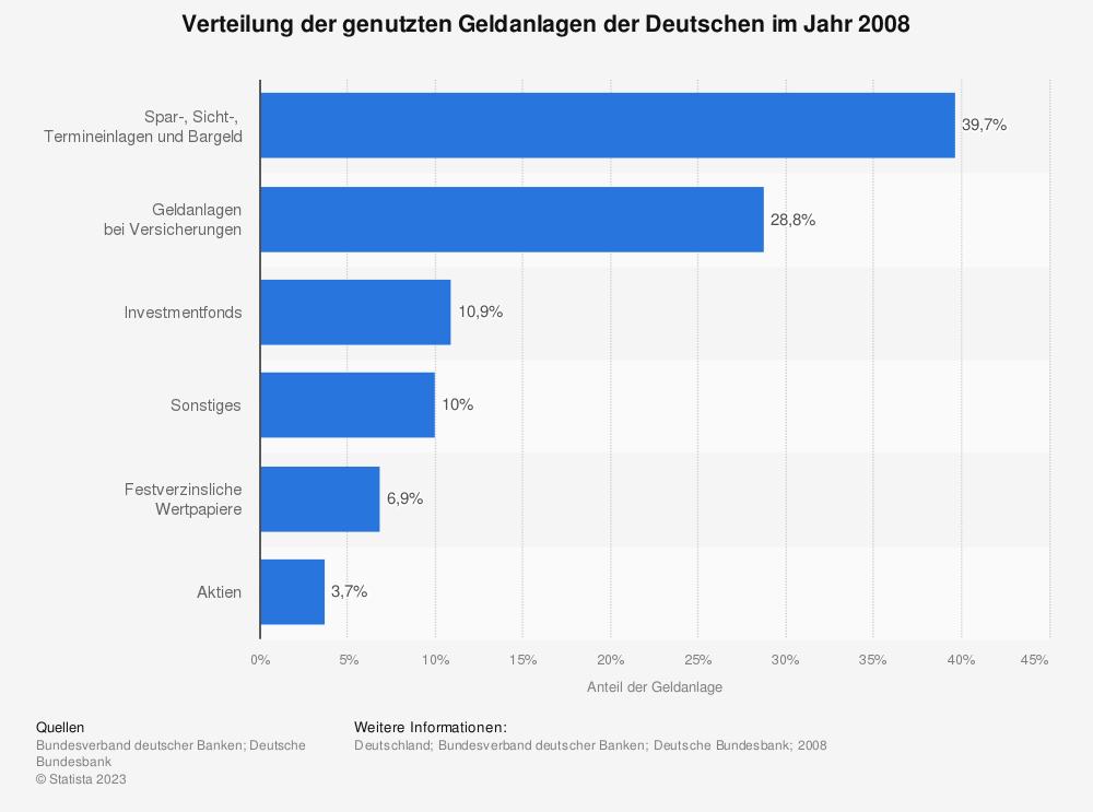 Statistik: Verteilung der genutzten Geldanlagen der Deutschen im Jahr 2008 | Statista