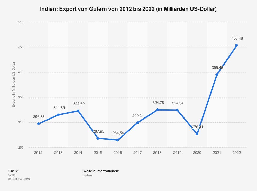 Statistik: Indien: Export von Gütern von 2010 bis 2020 (in Milliarden US-Dollar)   Statista