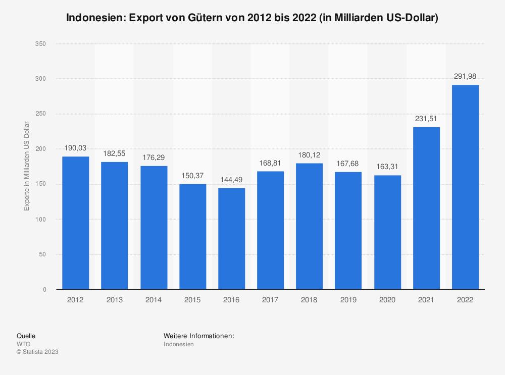 Statistik: Indonesien: Export von Gütern von 2008 bis 2018 (in Milliarden US-Dollar) | Statista