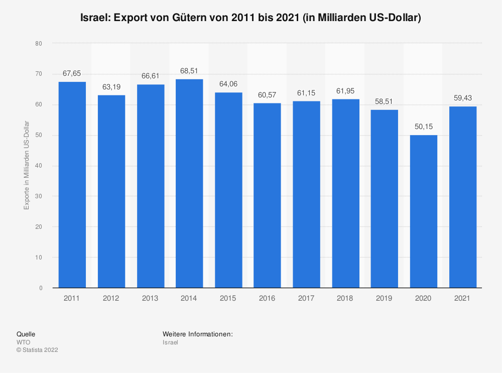 Statistik: Israel: Export von Gütern von 2008 bis 2018 (in Milliarden US-Dollar) | Statista