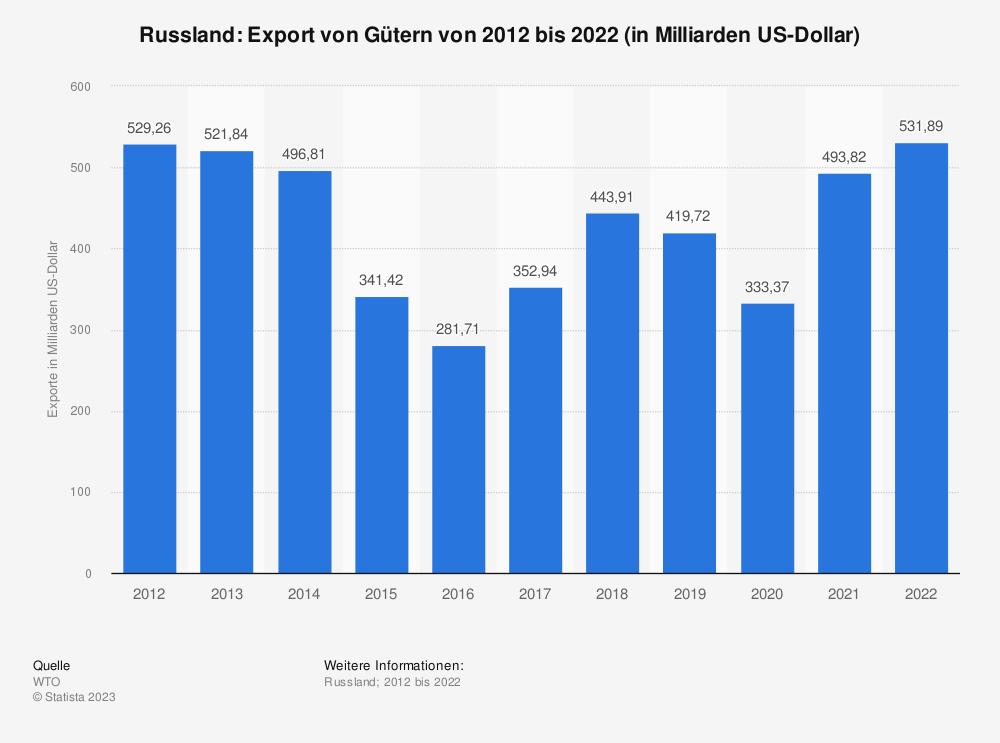 Statistik: Russland: Export von Gütern von 2007 bis 2017 (in Milliarden US-Dollar) | Statista