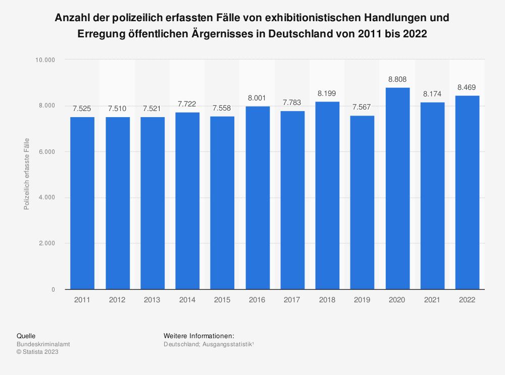 Statistik: Anzahl der polizeilich erfassten Fälle von exhibitionistischen Handlungen und Erregung öffentlichen Ärgernisses in Deutschland von 2009 bis 2020 | Statista