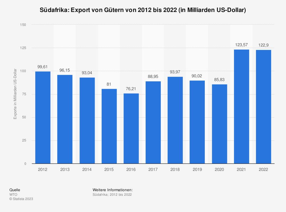 Statistik: Südafrika: Export von Gütern von 2008 bis 2018 (in Milliarden US-Dollar) | Statista