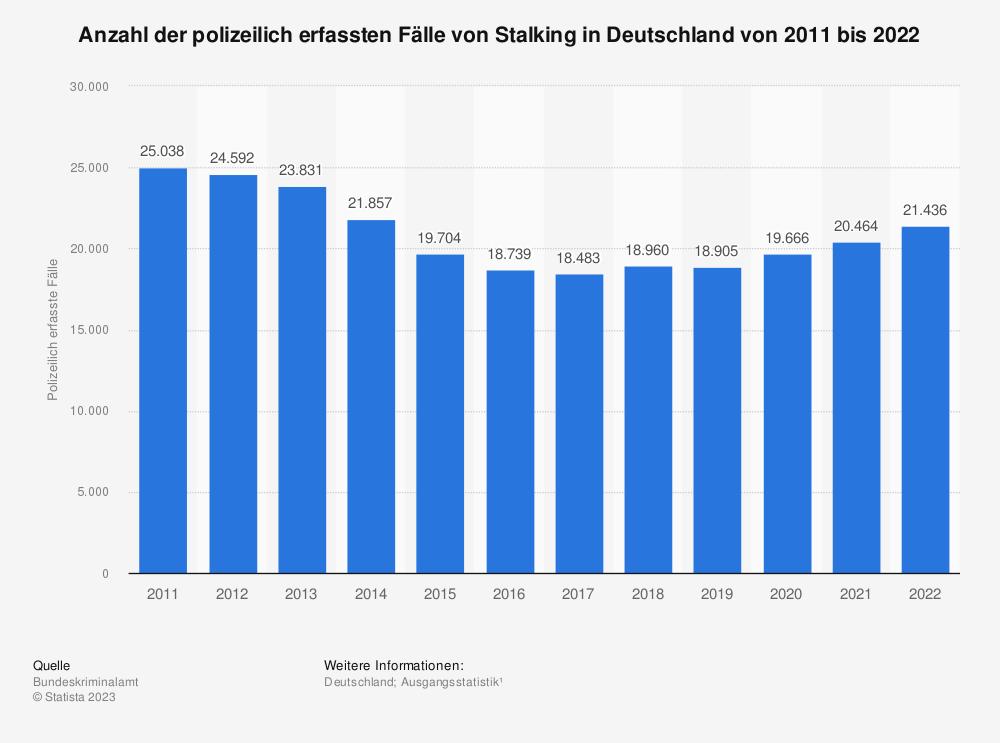Statistik: Anzahl der polizeilich erfassten Fälle von Stalking in Deutschland von 2008 bis 2019 | Statista