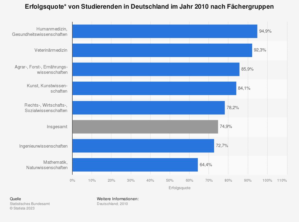 Statistik: Erfolgsquote* von Studierenden in Deutschland im Jahr 2010 nach Fächergruppen | Statista
