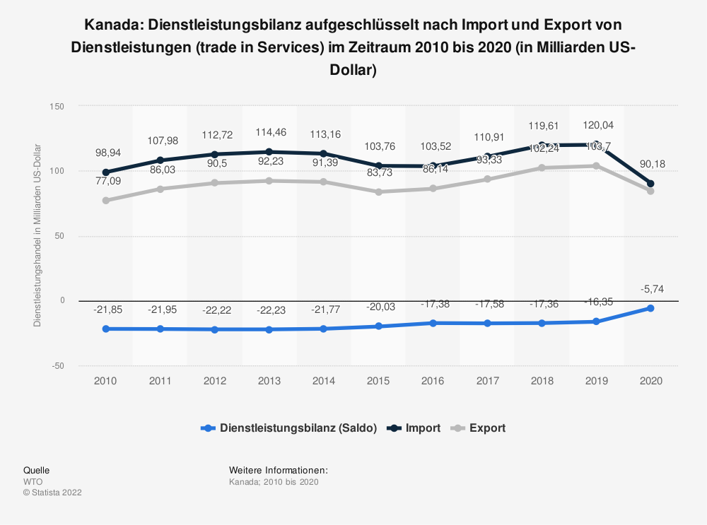 Statistik: Kanada: Dienstleistungsbilanz von 2008 bis 2018 (in Milliarden US-Dollar) | Statista