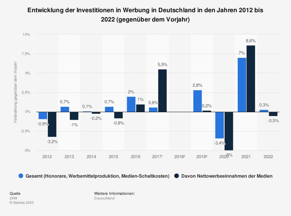 Statistik: Entwicklung der Investitionen in Werbung in Deutschland in den Jahren 2012 bis 2020 (gegenüber dem Vorjahr)   Statista