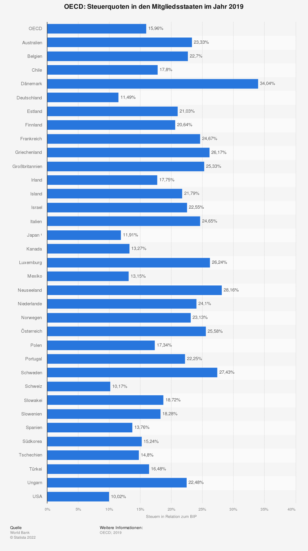 Statistik: OECD: Steuerquoten in den Mitgliedsstaaten im Jahr 2018 | Statista