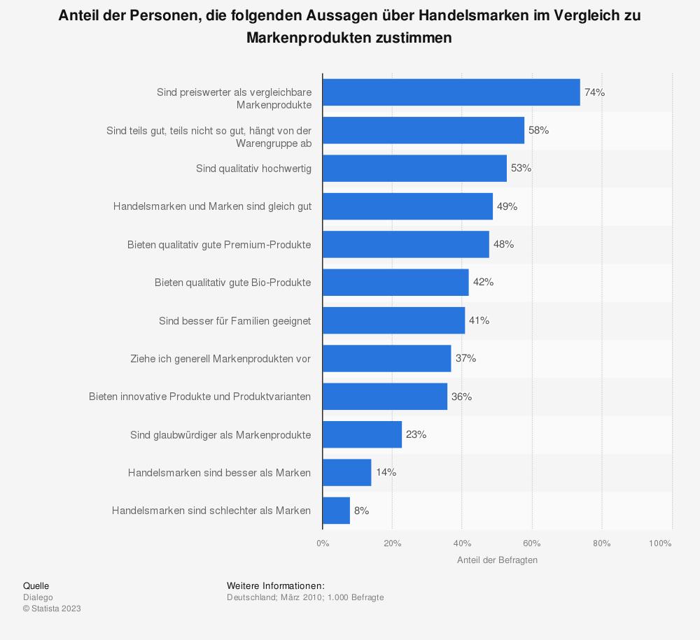Statistik: Anteil der Personen, die folgenden Aussagen über Handelsmarken im Vergleich zu Markenprodukten zustimmen | Statista