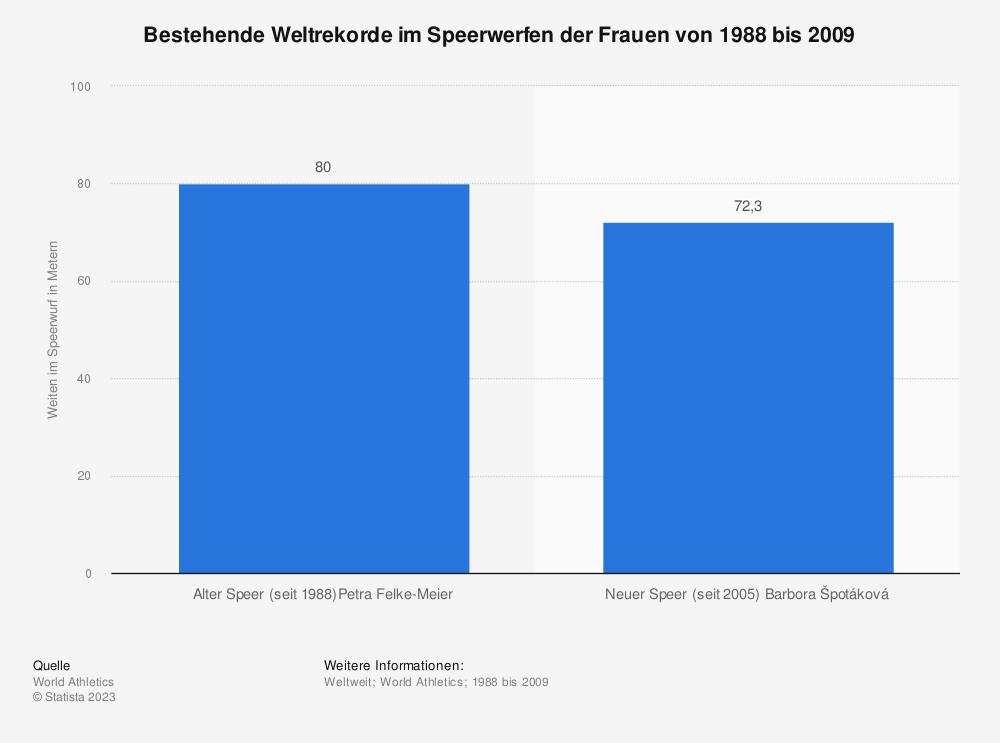 Statistik: Bestehende Weltrekorde im Speerwerfen der Frauen von 1988 bis 2009   Statista