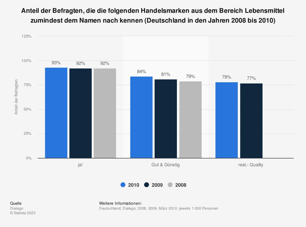 Statistik: Anteil der Befragten, die die folgenden Handelsmarken aus dem Bereich Lebensmittel zumindest dem Namen nach kennen (Deutschland in den Jahren 2008 bis 2010) | Statista